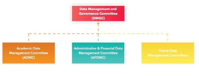 data gov committee hierarchy