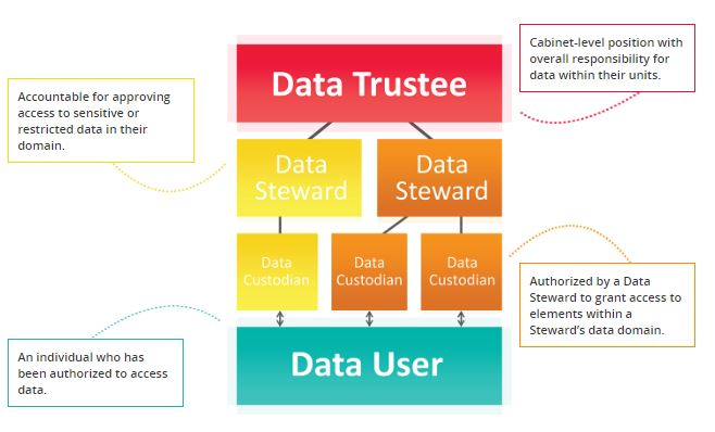 data management hierarchy